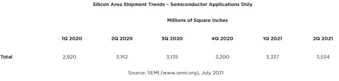 Q2再创新高!一图看懂20年来全球晶圆出货量变化