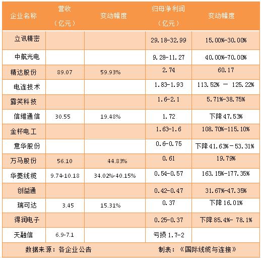 连接器与线缆行业半年度业绩预告