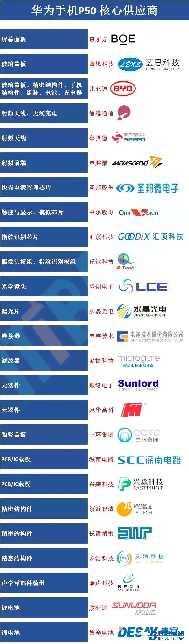 国货之光 华为P50核心供应商名单曝光