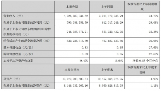 老板电器:上半年净利润增 29.08% 至 7.9 亿元