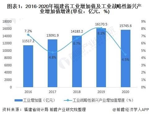 福建省智能制造装备行业市场现状及发展趋势分析