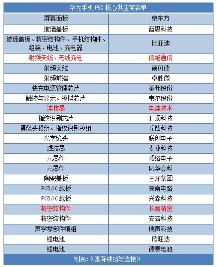 华为P50供应商大曝光 哪些连接器企业上榜?