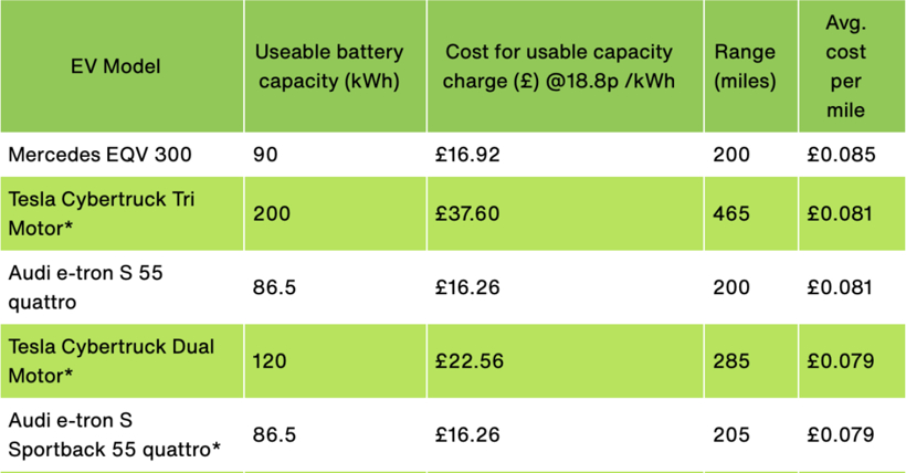 英国发布电动车行驶用电成本榜单,猜猜谁最低?