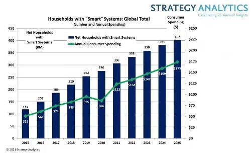 全球消费者智能家居支出将在今年突破千亿美元大关