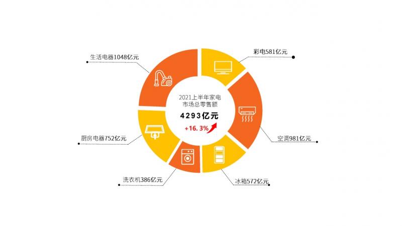 《2021年上半年中国家电市场报告》 :上半年我国家电市场恢复至疫情前水平