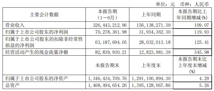 半年净利增119.93%!芯朋微电源管理芯片业绩创佳