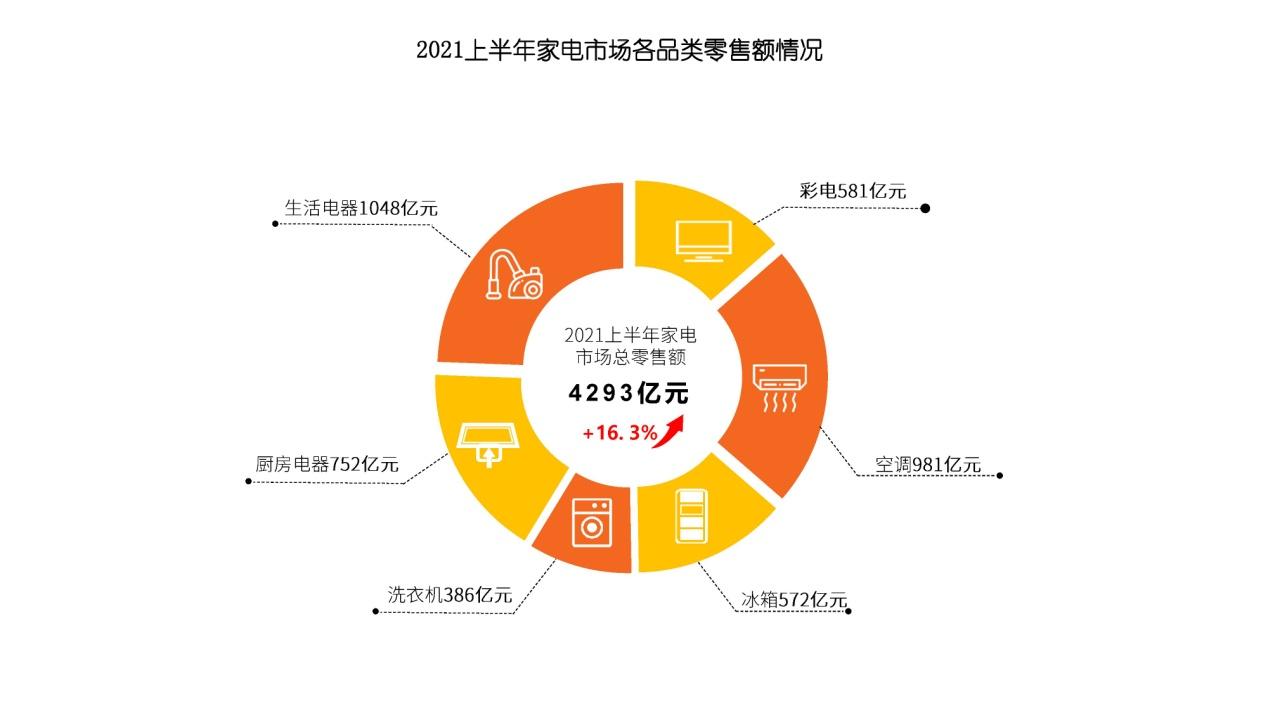 赛迪研究院发布《2021年上半年中国家电市场报告》