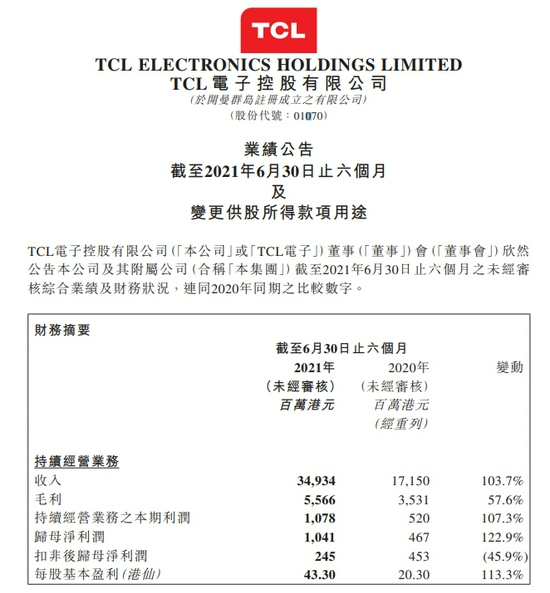 TCL电子上半年营收349.3亿港元,同比增长103.7%