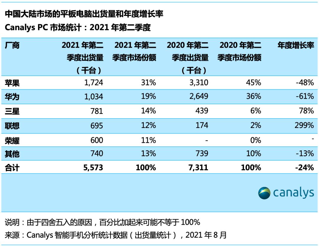 Canalys:Q2 中国大陆平板电脑市场下降 24%,苹果、华为、三星、联想、荣耀前五