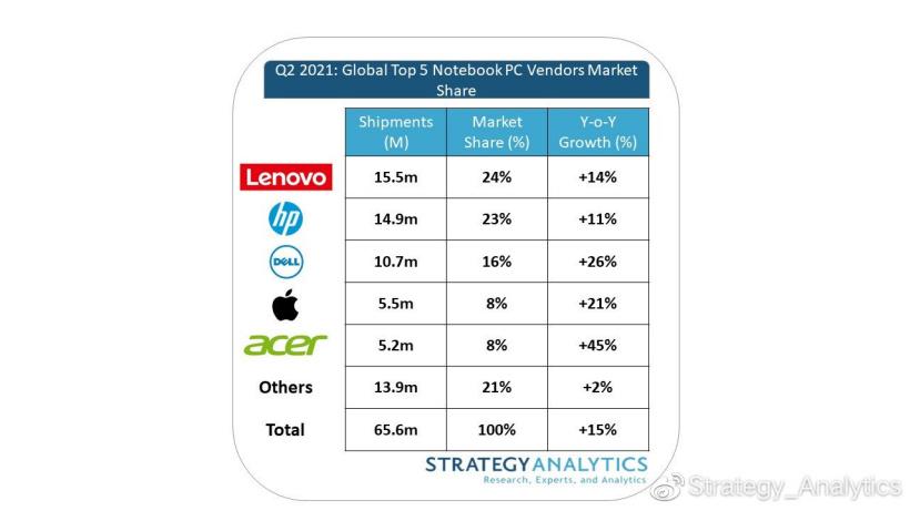SA:2021 第二季度全球笔记本电脑出货量 6560 万台,同比增长 15%