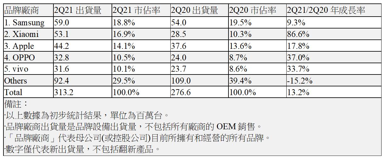 Q2全球智能手机出货量同比增长13.2%-国际电子商情