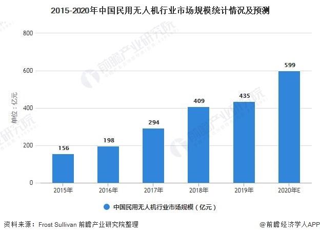 2021年中国民用无人机行业市场规模及发展前景分析