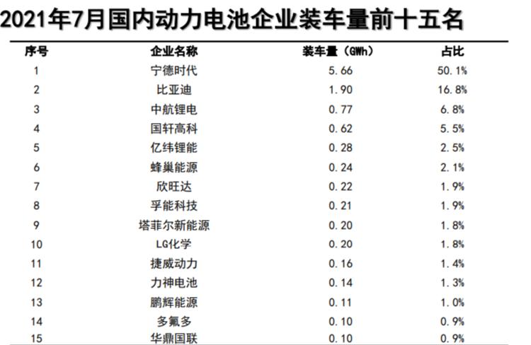 """7月中国动力电池企业装车量排名:宁德时代独占半壁江山""""封神"""""""