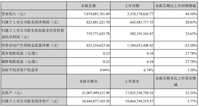 三花智控:制冷空调业务营收55.63 亿元,同比上升 27.37%