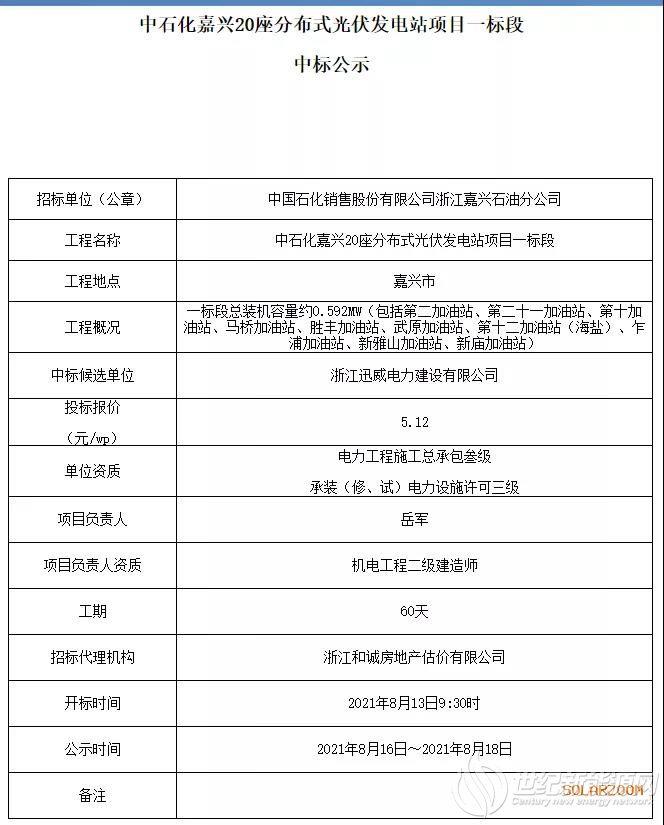 最高5.12元/W!中石化20座分布式光伏电站中标候选人公示