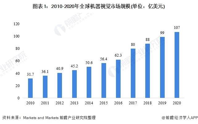 2021年全球机器视觉行业市场规模与发展前景分析