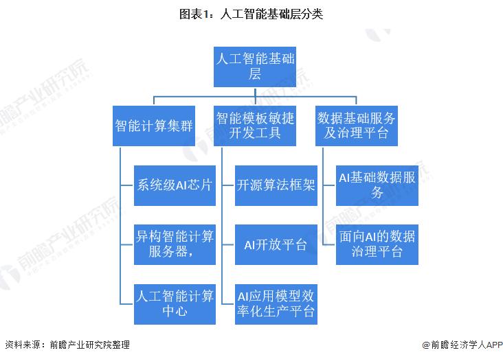 2021年中国人工智能行业市场规模与投融资情况分析