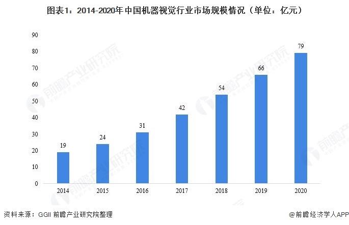 2021年中国机器视觉行业现状与发展前景分析