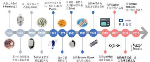医疗器械领域,谁能成为中国版美敦力?