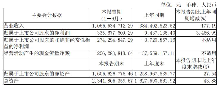 业绩高涨!晶丰明源上半年净利较同期增长3456.99%