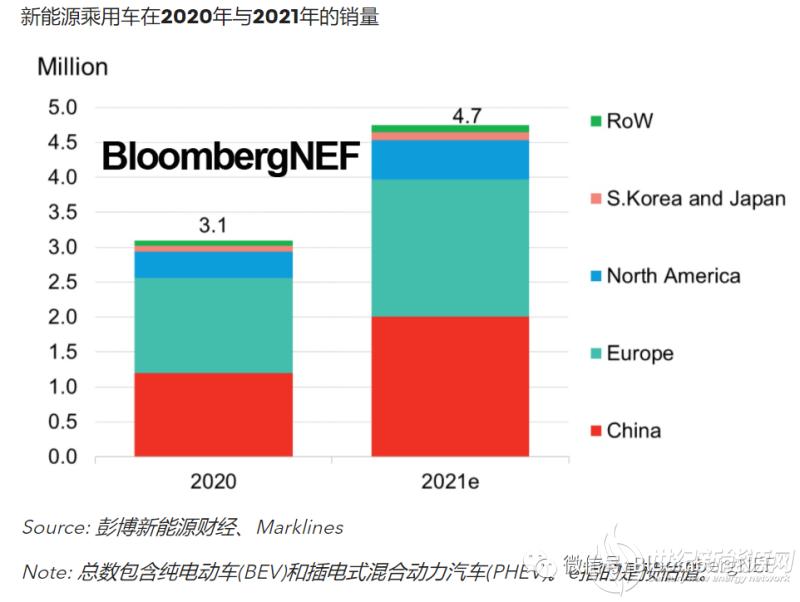 2021年第一季度新能源乘用车全球销量的同比增幅154%