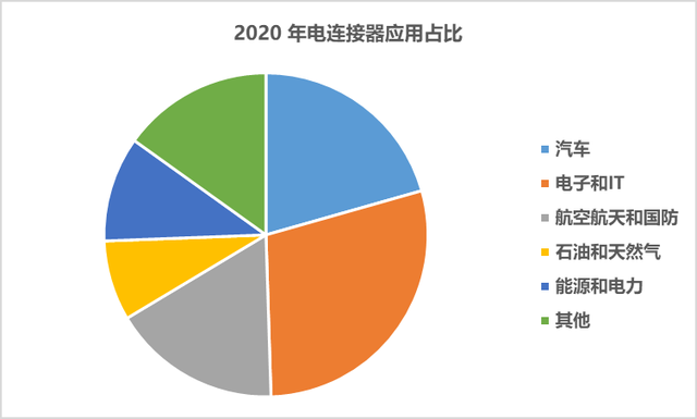 """中国电连接器行业市场调研及""""十四五""""发展趋势研究报告"""