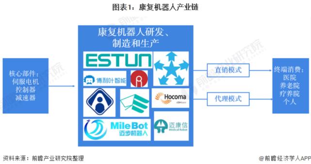 康复机器人行业市场现状、竞争格局及趋势分析