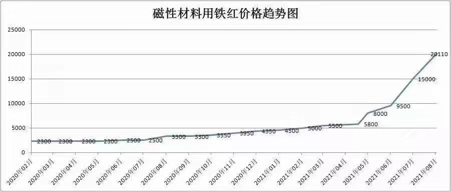 氧化铁红飙升超2万/吨  各方关切有新进展