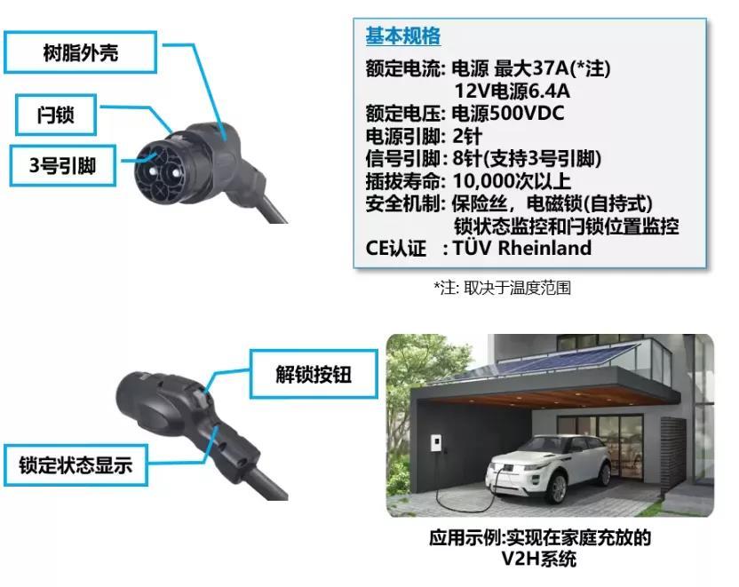JAE电动车充电用KW系列连接器增加了CHAdeMO规格的新产品