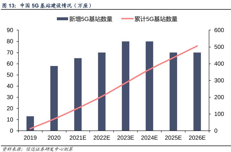 5G基站加速建设 电源需求快速增长