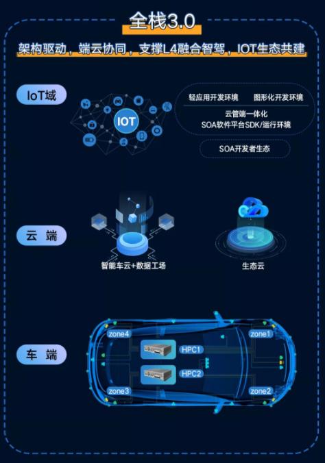 """上汽零束""""银河全栈3.0""""将于2023年量产,硬件平台采用2个高性能计算单元+4个区域控制器"""