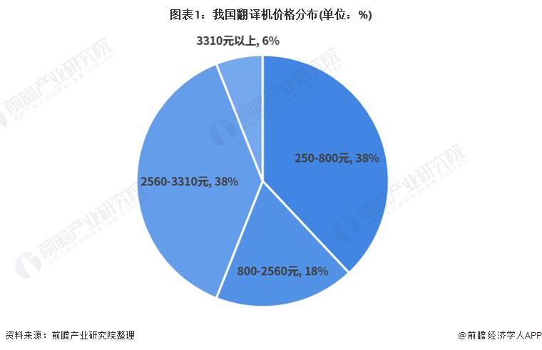 2021年中国人工智能行业市场现状与竞争格局分析