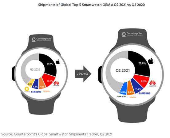 市调机构:苹果领跑Q2全球智能手表市场,华为第二