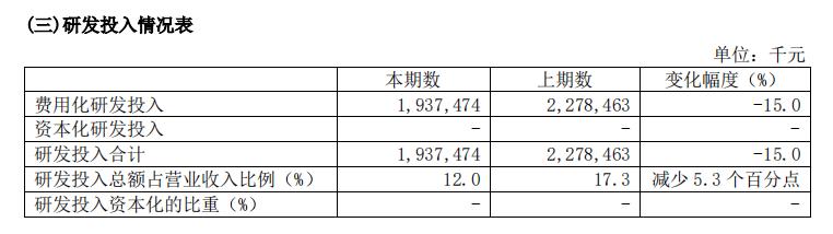 中芯国际半年净利52.41亿元 晶圆代工占主营收91.5%