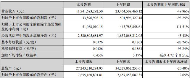 遭苹果抛弃,欧菲光上半年净利暴跌93.25%