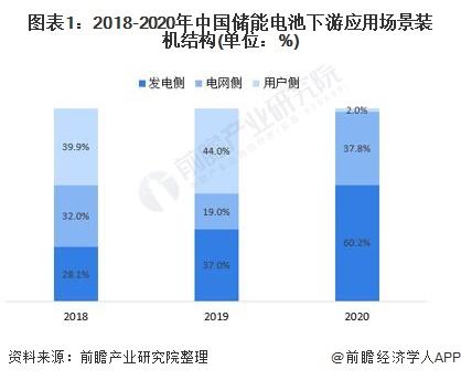 2021年中国储能电池行业市场现状与发展前景分析 发电侧储能需求天花板较高