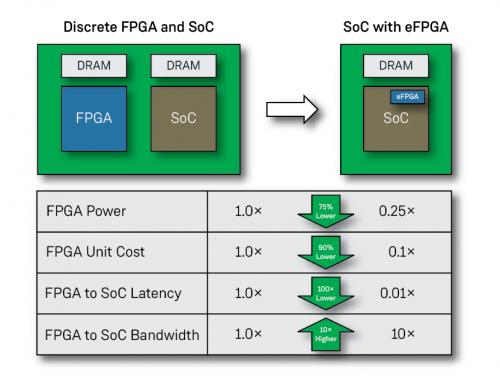 Achronix和Signoff半导体携手为人工智能/机器学习应用提供FPGA和eFPGA IP设计服务