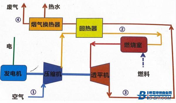 高效能、多功能、清洁能源发电系统中的MGT-ShsPMG系统