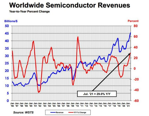 SIA:全球半导体行业销售额7月达到454亿美元 创下月度纪录