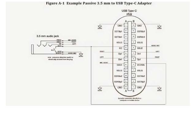在电子产品充电阵营中 Type-C优势在哪