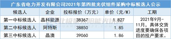 530Wp双面双玻1.827元/W 晶科能源预中标广东电力210MW组件集采