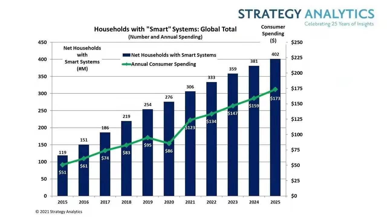 智能家居亿万蓝海市场 离爆发还有多远?