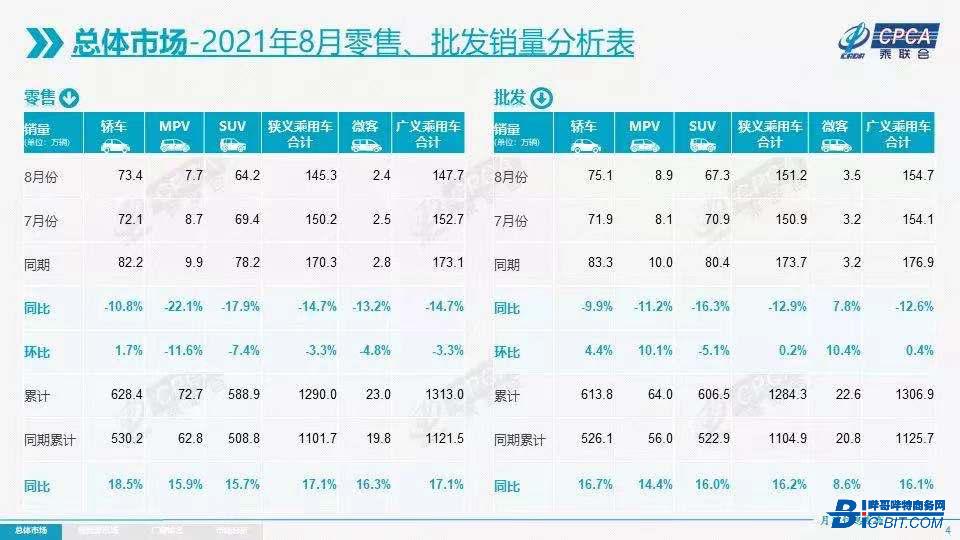 乘联会:8月新能源车增量占比54%!
