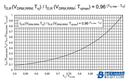 大功率晶闸管参数解析之正向特性