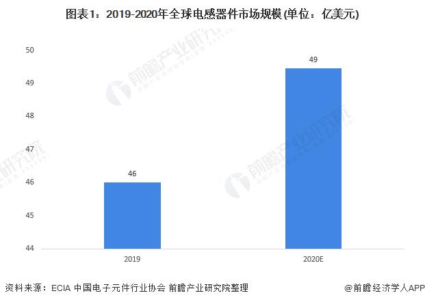 2021年全球电感器件市场将稳健增长