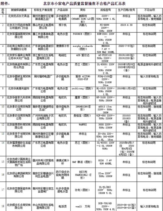 北京18组小家电抽检不合格涉新宝股份、爱仕达旗下产品