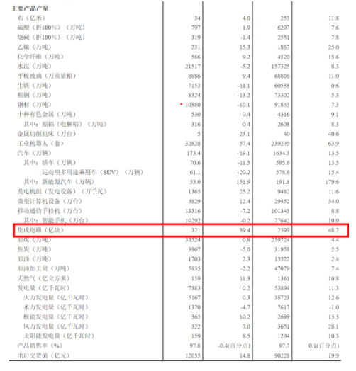8月集成电路产品产量321亿块,同比增长39.4%