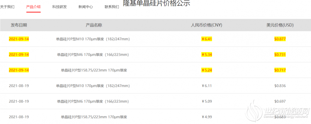隆基硅片全线涨价!M10涨0.3元,M6、G1涨0.25元