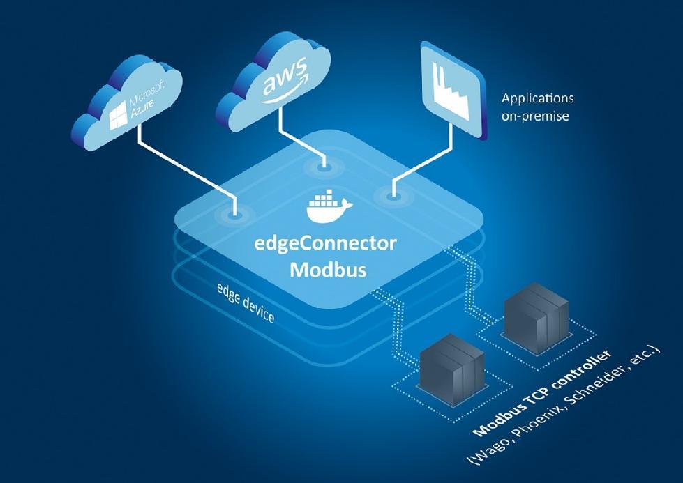 Softing推出新的软件模块,用于将Modbus TCP控制器连接到工业物联网应用
