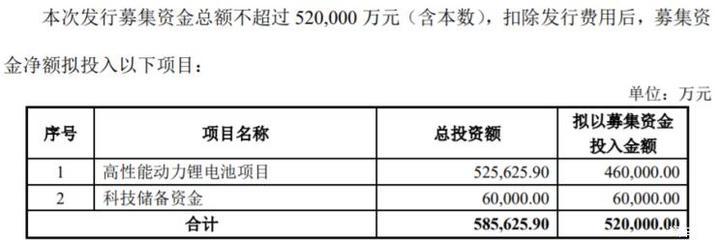 用于锂电池 孚能科技拟募资不超52亿元